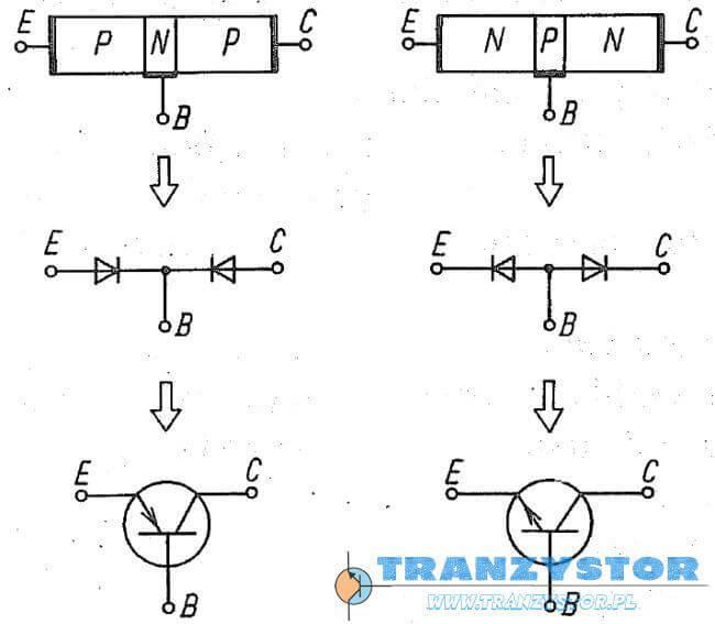 Symbole graficzne tranzystorów npn i pnp oraz ich diodowe modele zastępcze.
