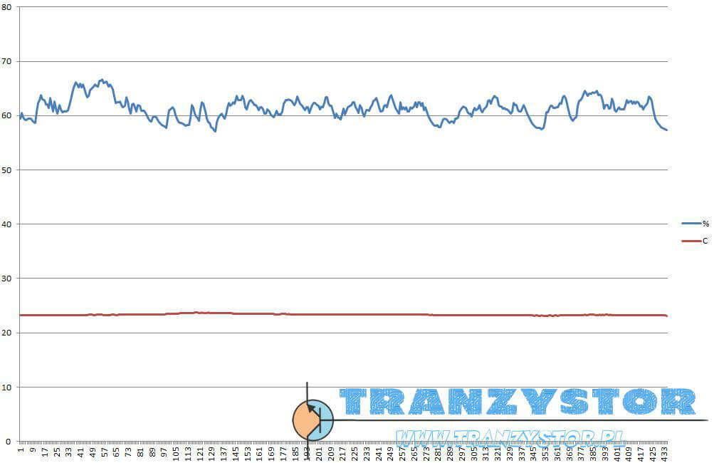 Wykres temperatur loger DTH22