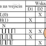 Sonda stanów logicznych TTL/CMOS