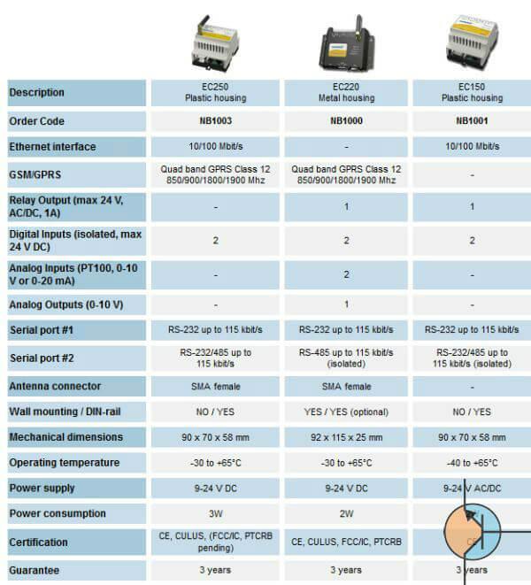 easyconnect specyfikacja ec250