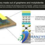 Układy pamięci Grafenowo-molibdenitowe