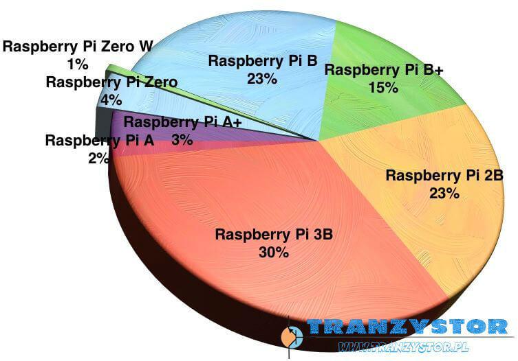 Raspberry Pi podział sprzedaży