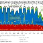 Siłownie wiatrowe dostarczyły 33% mocy w Polsce