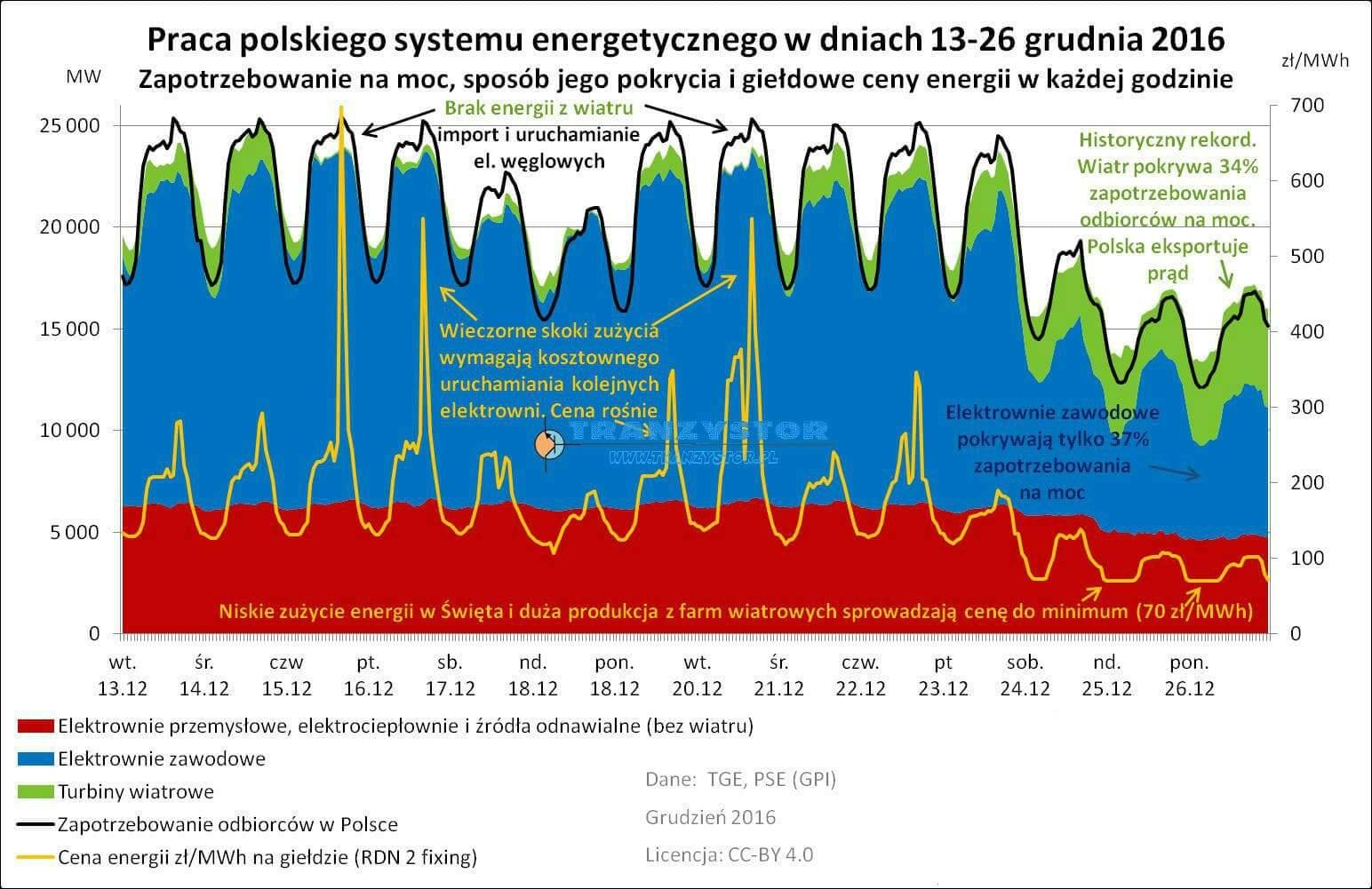 statystyki energetyki w polsce