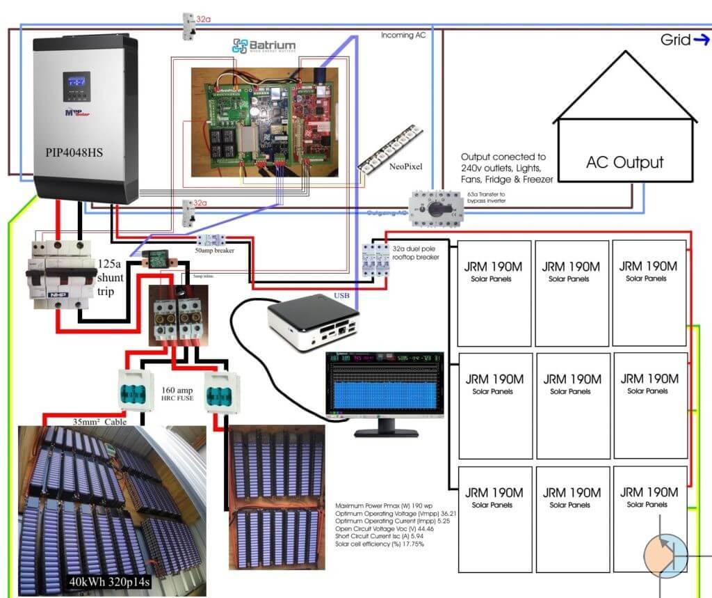 Schemat instalacji Powerwall